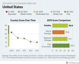 Heritage Foundation Economic Freedom